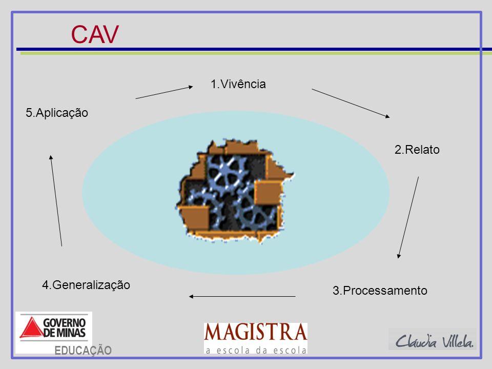 CAV 1.Vivência 2.Relato 3.Processamento 4.Generalização 5.Aplicação EDUCAÇÃO