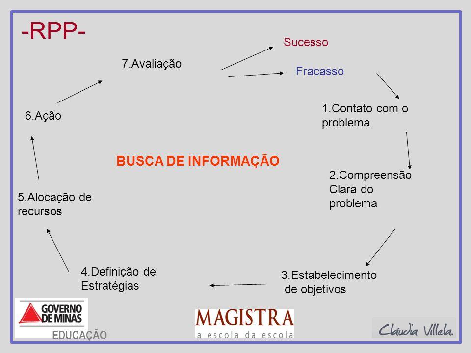 -RPP- 1.Contato com o problema 2.Compreensão Clara do problema 3.Estabelecimento de objetivos 4.Definição de Estratégias 5.Alocação de recursos 6.Ação