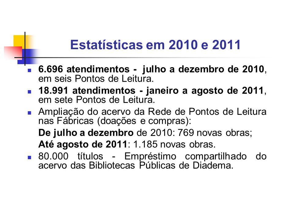 Estatísticas em 2010 e 2011 6.696 atendimentos - julho a dezembro de 2010, em seis Pontos de Leitura. 18.991 atendimentos - janeiro a agosto de 2011,