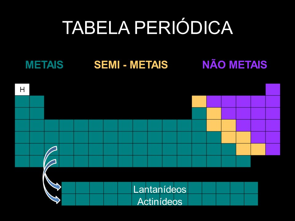 TABELA PERIÓDICA H METAISSEMI - METAISNÃO METAIS Lantanídeos Actinídeos
