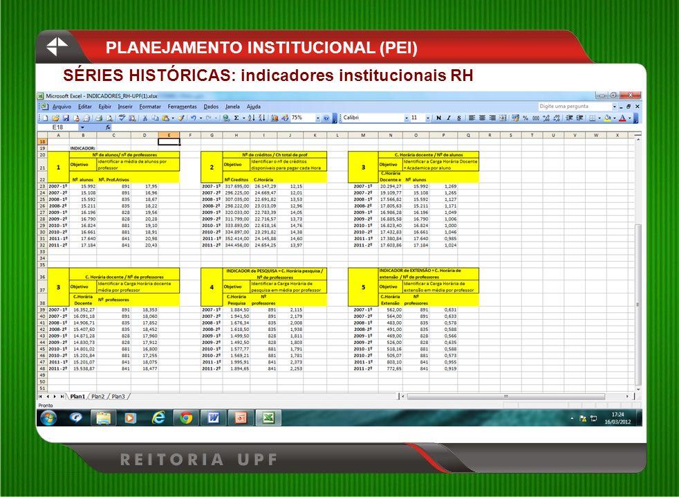 PLANEJAMENTO INSTITUCIONAL (PEI) SÉRIES HISTÓRICAS: indicadores institucionais RH