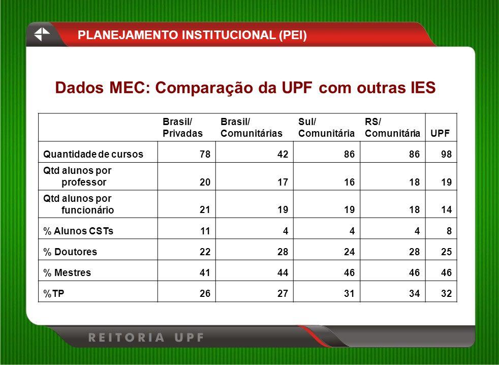 Brasil/ Privadas Brasil/ Comunitárias Sul/ Comunitária RS/ ComunitáriaUPF Quantidade de cursos784286 98 Qtd alunos por professor2017161819 Qtd alunos