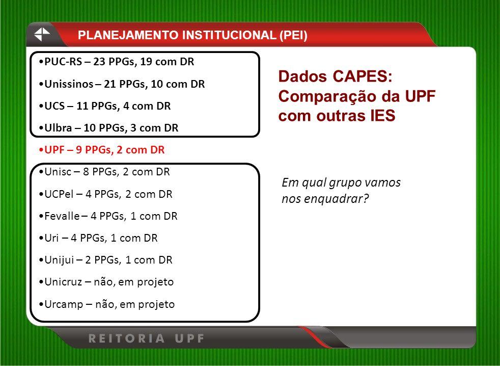 PUC-RS – 23 PPGs, 19 com DR Unissinos – 21 PPGs, 10 com DR UCS – 11 PPGs, 4 com DR Ulbra – 10 PPGs, 3 com DR UPF – 9 PPGs, 2 com DR Unisc – 8 PPGs, 2