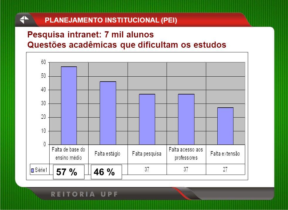 PLANEJAMENTO INSTITUCIONAL (PEI) Pesquisa intranet: 7 mil alunos Questões acadêmicas que dificultam os estudos 57 %46 %