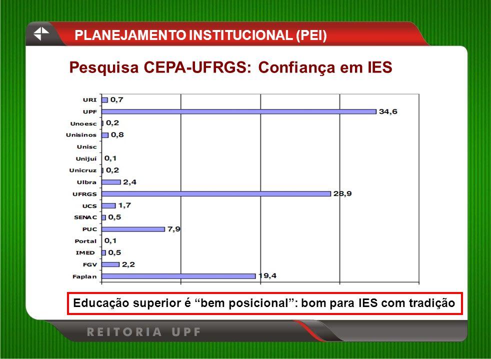 PLANEJAMENTO INSTITUCIONAL (PEI) Pesquisa CEPA-UFRGS: Confiança em IES Educação superior é bem posicional: bom para IES com tradição