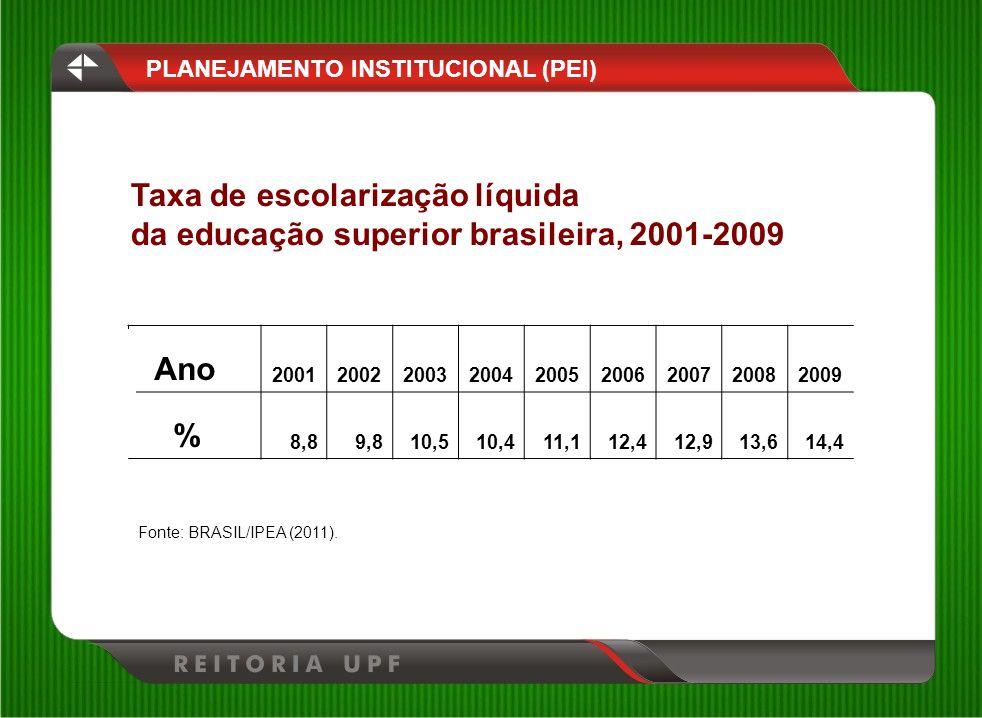 Ano 200120022003200420052006200720082009 % 8,89,810,510,411,112,412,913,614,4 Fonte: BRASIL/IPEA (2011). Taxa de escolarização líquida da educação sup