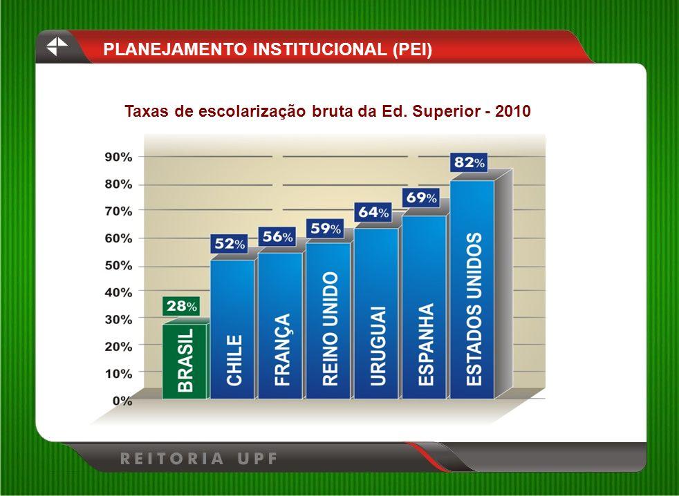 Taxas de escolarização bruta da Ed. Superior - 2010