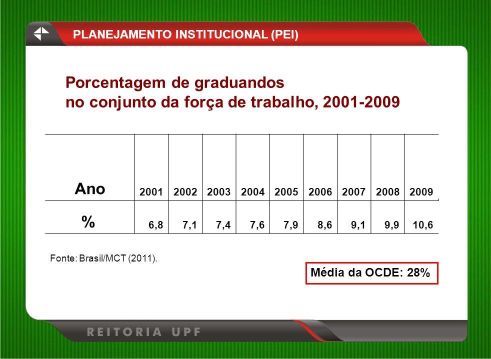 Porcentagem de graduandos no conjunto da força de trabalho, 2001-2009 PLANEJAMENTO INSTITUCIONAL (PEI) Ano 200120022003200420052006200720082009 % 6,87