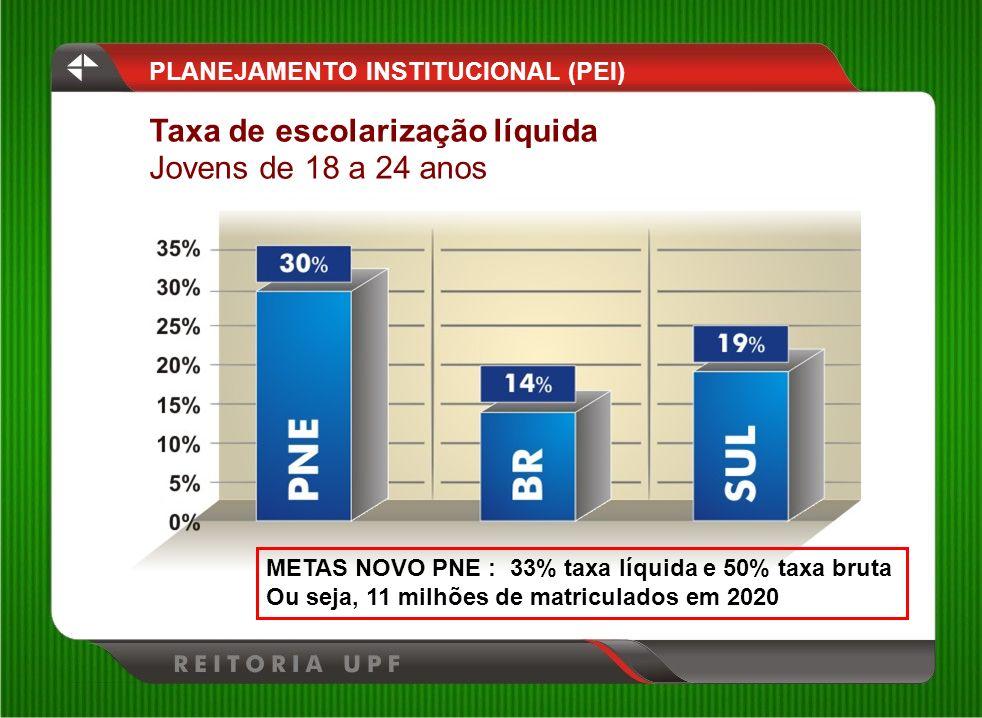PLANEJAMENTO INSTITUCIONAL (PEI) Taxa de escolarização líquida Jovens de 18 a 24 anos METAS NOVO PNE : 33% taxa líquida e 50% taxa bruta Ou seja, 11 m