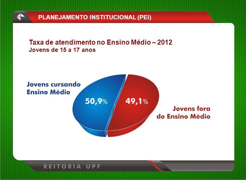 PLANEJAMENTO INSTITUCIONAL (PEI) Taxa de atendimento no Ensino Médio – 2012 Jovens de 15 a 17 anos