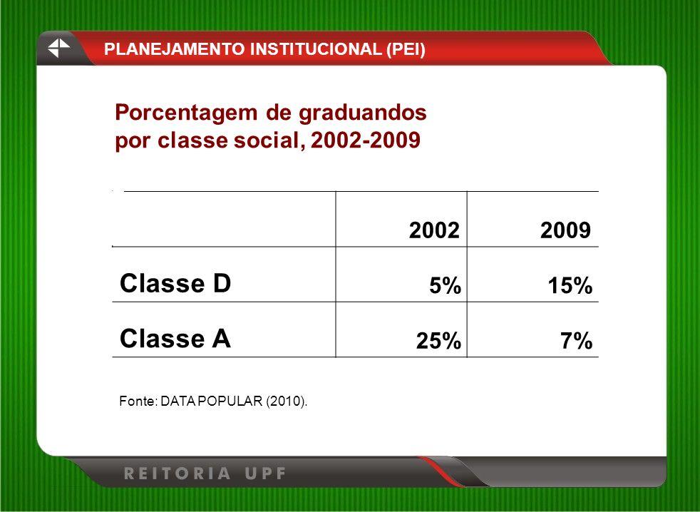 Porcentagem de graduandos por classe social, 2002-2009 PLANEJAMENTO INSTITUCIONAL (PEI) 20022009 Classe D 5%15% Classe A 25%7% Fonte: DATA POPULAR (20