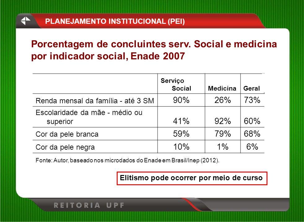 Serviço SocialMedicinaGeral Renda mensal da família - até 3 SM 90%26%73% Escolaridade da mãe - médio ou superior 41%92%60% Cor da pele branca 59%79%68