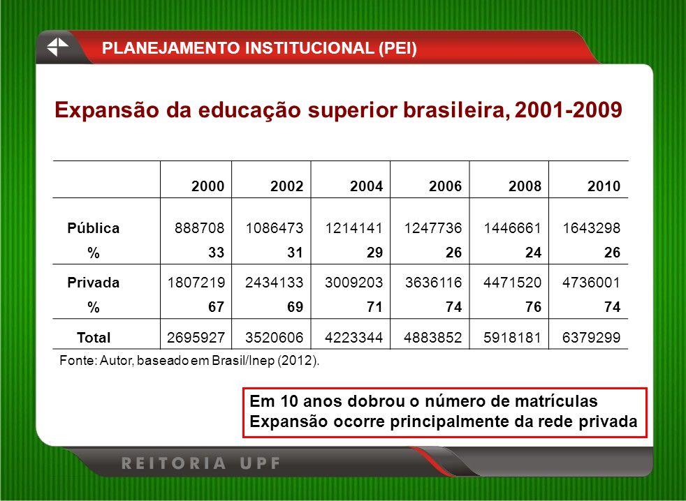 Expansão da educação superior brasileira, 2001-2009 PLANEJAMENTO INSTITUCIONAL (PEI) Em 10 anos dobrou o número de matrículas Expansão ocorre principa
