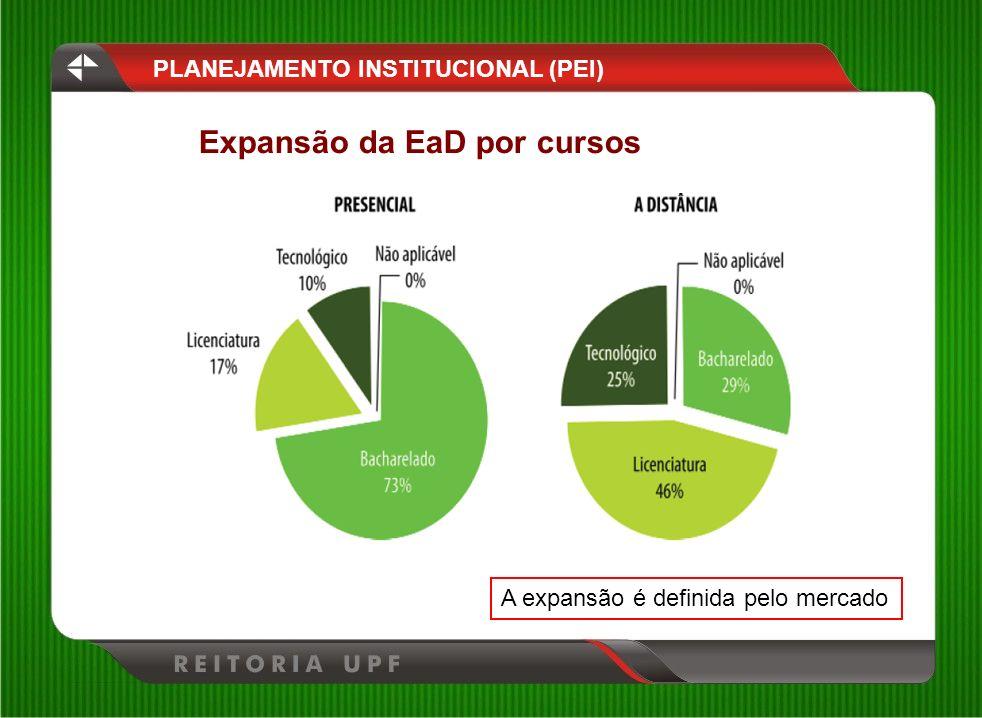 Expansão da EaD por cursos PLANEJAMENTO INSTITUCIONAL (PEI) A expansão é definida pelo mercado