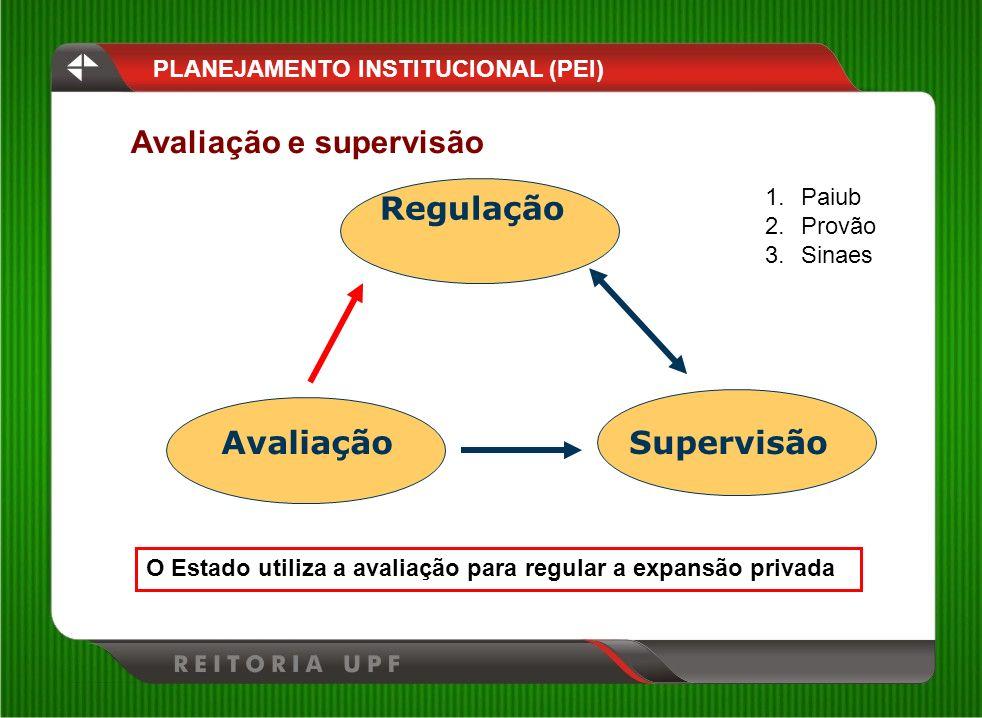 Avaliação e supervisão PLANEJAMENTO INSTITUCIONAL (PEI) Regulação AvaliaçãoSupervisão O Estado utiliza a avaliação para regular a expansão privada 1.P