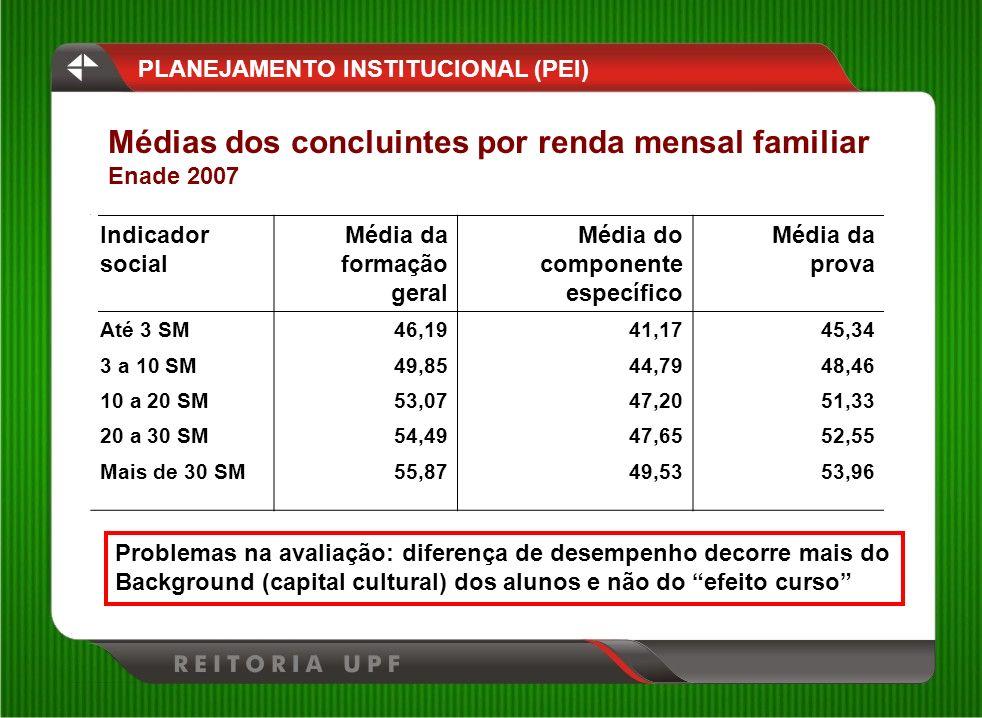 Indicador social Média da formação geral Média do componente específico Média da prova Até 3 SM46,1941,1745,34 3 a 10 SM49,8544,7948,46 10 a 20 SM53,0