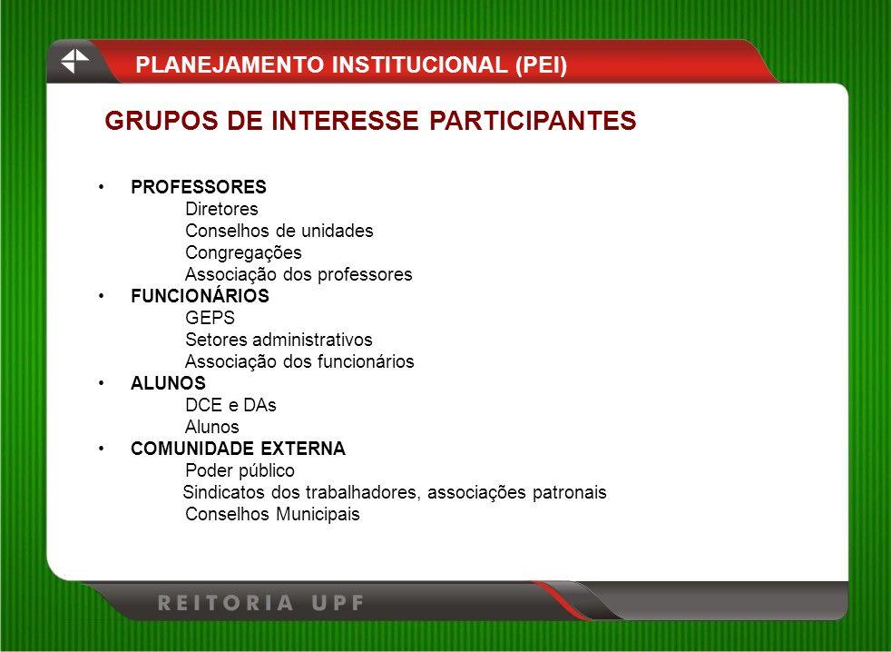 2004: 1% 2010: 15% Expansão da EaD no sistema PLANEJAMENTO INSTITUCIONAL (PEI)