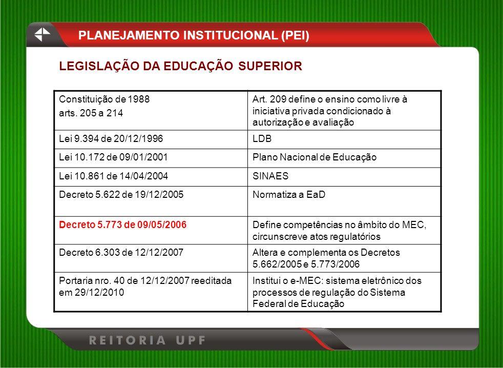 PLANEJAMENTO INSTITUCIONAL (PEI) Constituição de 1988 arts. 205 a 214 Art. 209 define o ensino como livre à iniciativa privada condicionado à autoriza