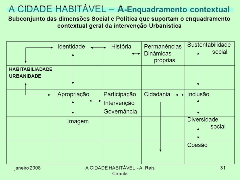 janeiro 2008A CIDADE HABITÁVEL - A. Reis Cabrita 31 A CIDADE HABITÁVEL – A -Enquadramento contextual Subconjunto das dimensões Social e Política que s