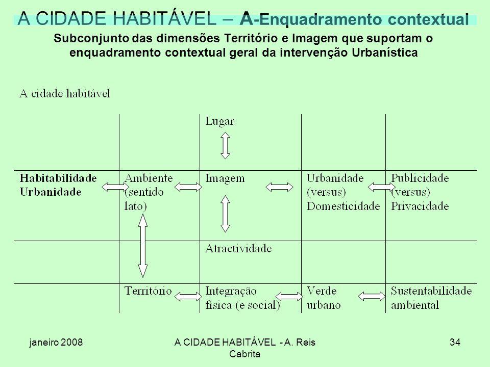 janeiro 2008A CIDADE HABITÁVEL - A. Reis Cabrita 34 A CIDADE HABITÁVEL – A -Enquadramento contextual Subconjunto das dimensões Território e Imagem que