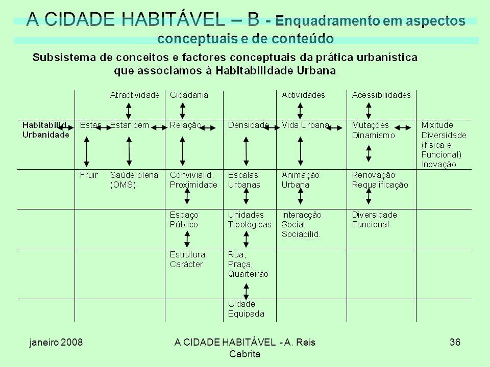 janeiro 2008A CIDADE HABITÁVEL - A. Reis Cabrita 36 A CIDADE HABITÁVEL – B - Enquadramento em aspectos conceptuais e de conteúdo
