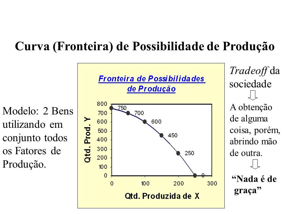 - Gráfico que mostra as várias combinações de produto que a economia pode produzir potencialmente, dados os fatores de produção e a tecnologia disponíveis.