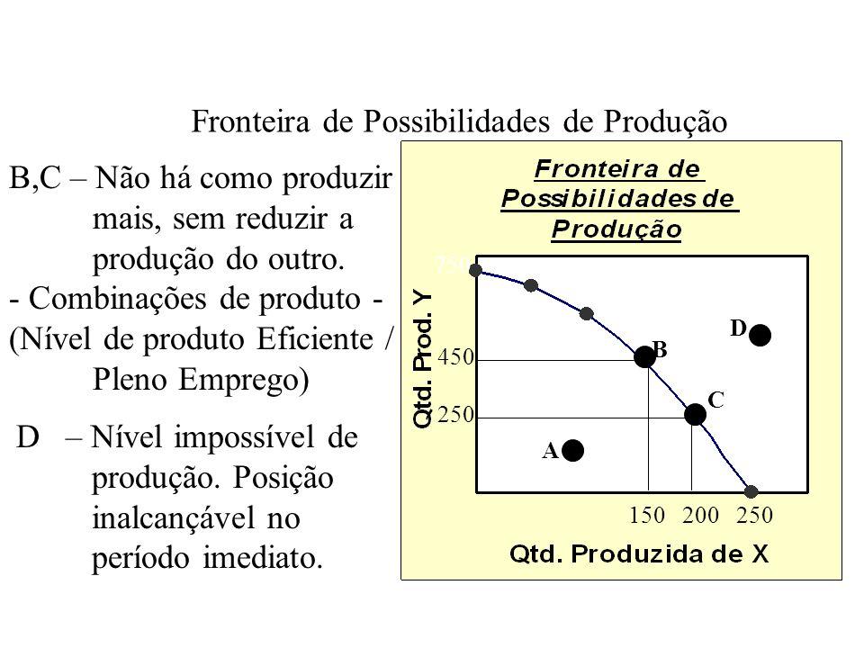 Neste ponto o custo de oportunidade é zero, pois não é necessário sacrifício de recursos produtivos para aumentar a produção de um bem, ou mesmo, dois bens.