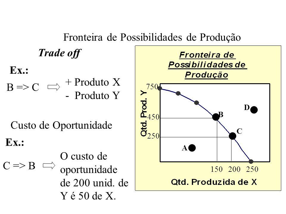 Custo alternativo / Custo implícito É o grau de sacrifício que se faz ao optar pela produção de um bem, em termos da produção alternativa sacrificada.