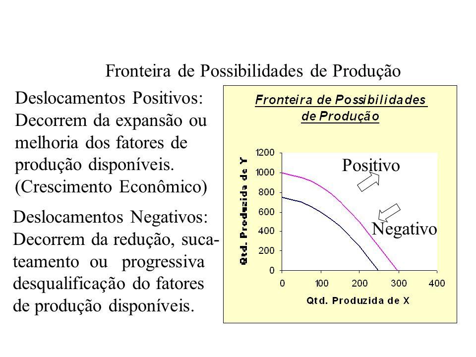 Fronteira de Possibilidades de Produção Um avanço econômico na Indústria do bem Y desloca a fronteira de possibilidades de pro- dução para fora, aumen- tando o número de bens Y que a economia pode Produzir.