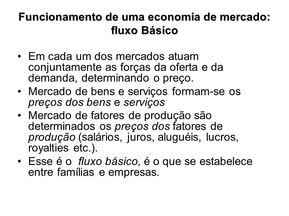 Fluxo Monetário da Economia Economia Fechada FAMÍLIAS EMPRESAS Pagamento de Bens e Serviços Remuneração dos Fatores de Produção