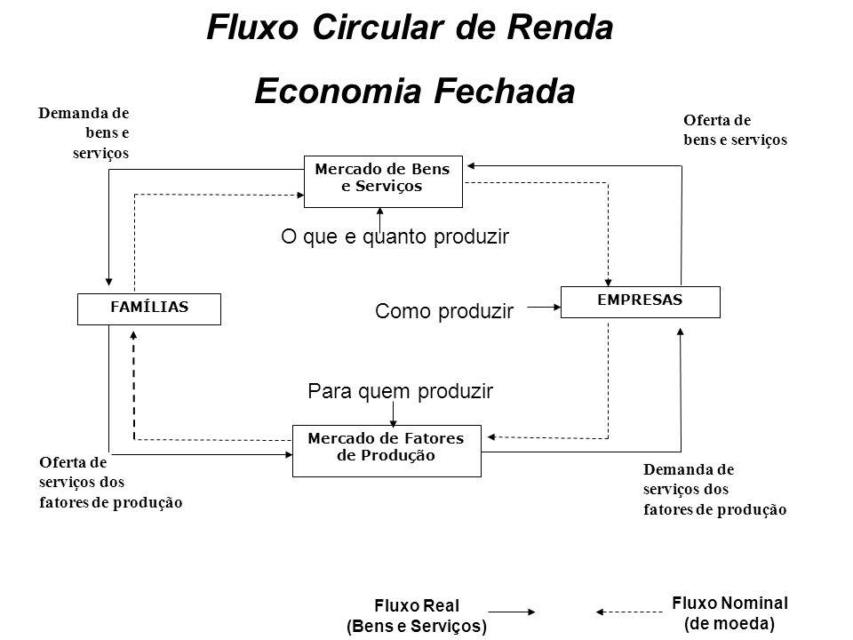 Funcionamento de uma economia de mercado: fluxo Básico Em cada um dos mercados atuam conjuntamente as forças da oferta e da demanda, determinando o preço.