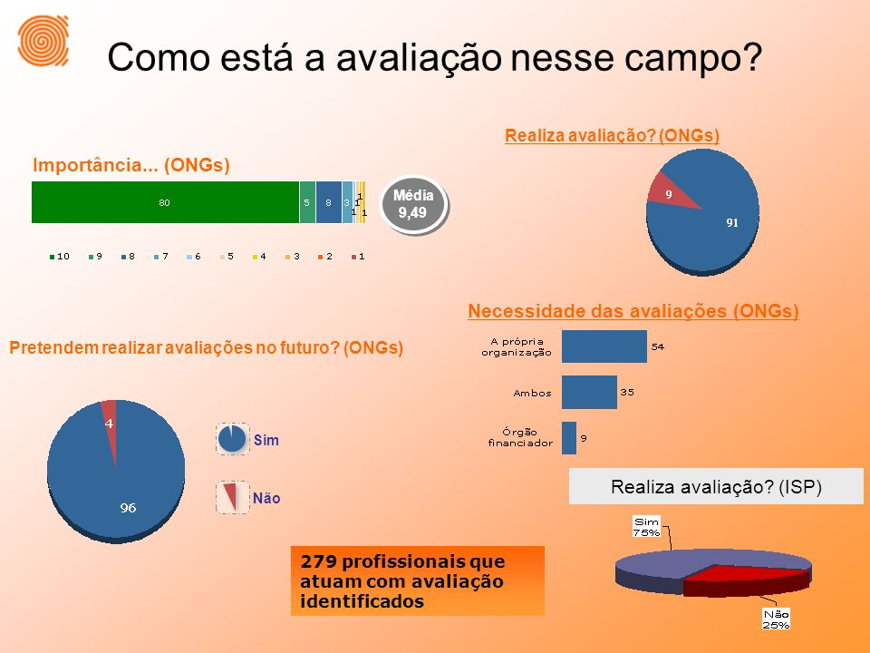 Como está a avaliação nesse campo? Média 9,49 Média 9,49 Pretendem realizar avaliações no futuro? (ONGs) Sim Não Importância... (ONGs) Realiza avaliaç