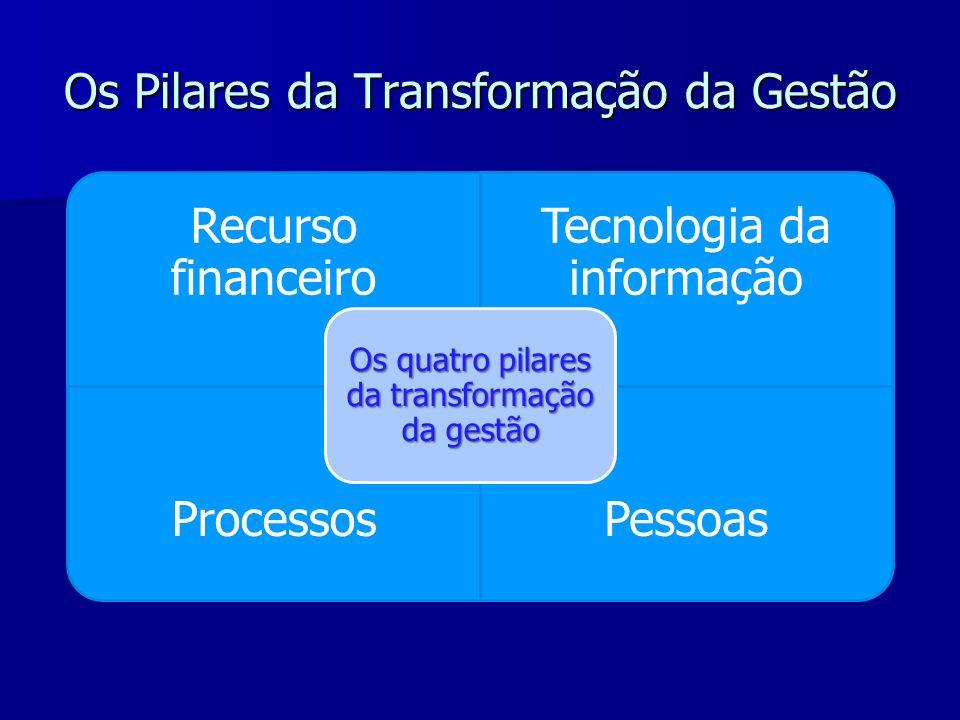 Os Pilares da Transformação da Gestão Recurso financeiro Tecnologia da informação ProcessosPessoas Os quatro pilares da transformação da gestão
