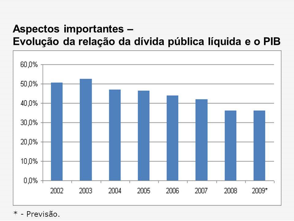 Aspectos importantes – Evolução da relação da dívida pública líquida e o PIB * - Previsão.