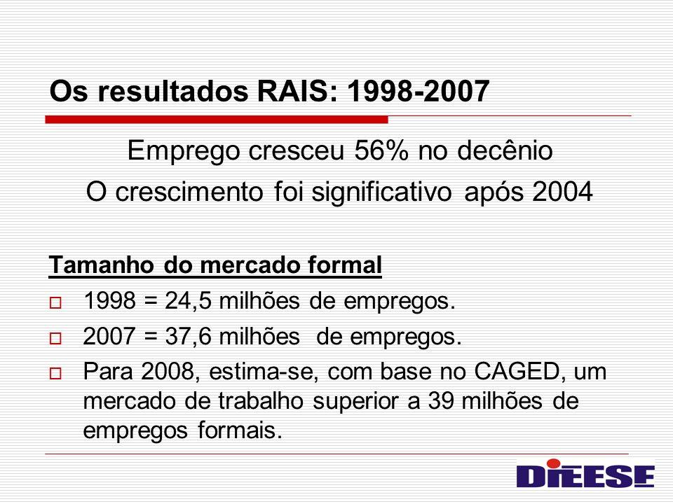 Os resultados RAIS: 1998-2007 Emprego cresceu 56% no decênio O crescimento foi significativo após 2004 Tamanho do mercado formal 1998 = 24,5 milhões d