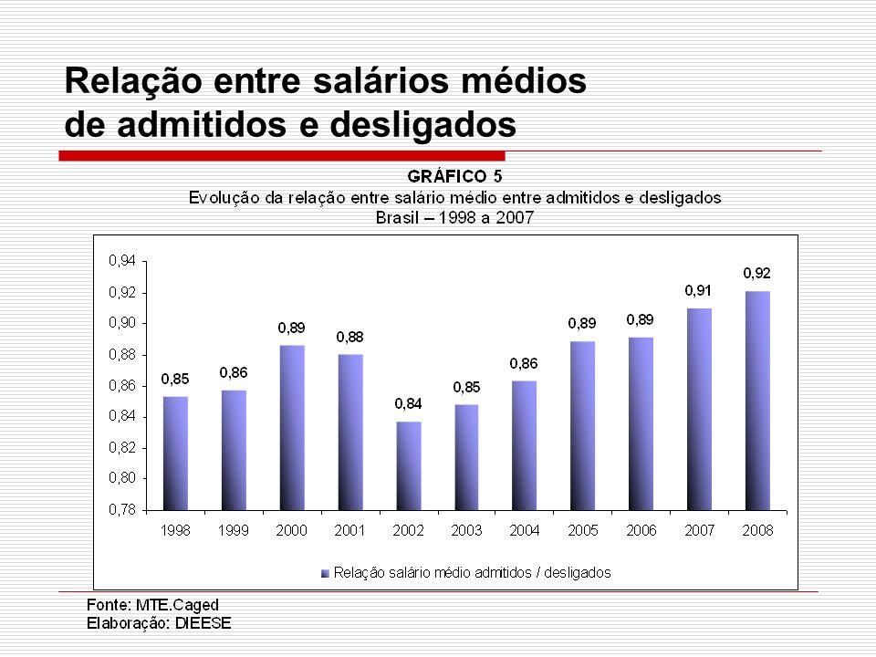 Relação entre salários médios de admitidos e desligados