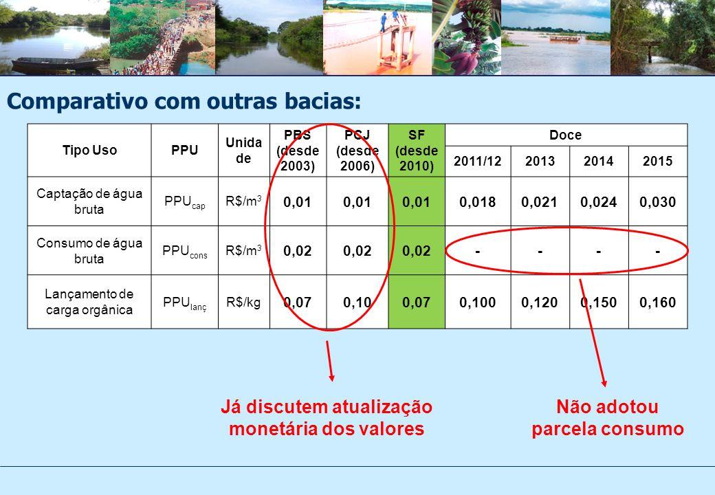 Tipo UsoPPU Unida de PBS (desde 2003) PCJ (desde 2006) SF (desde 2010) Doce 2011/12201320142015 Captação de água bruta PPU cap R$/m 3 0,01 0,0180,0210