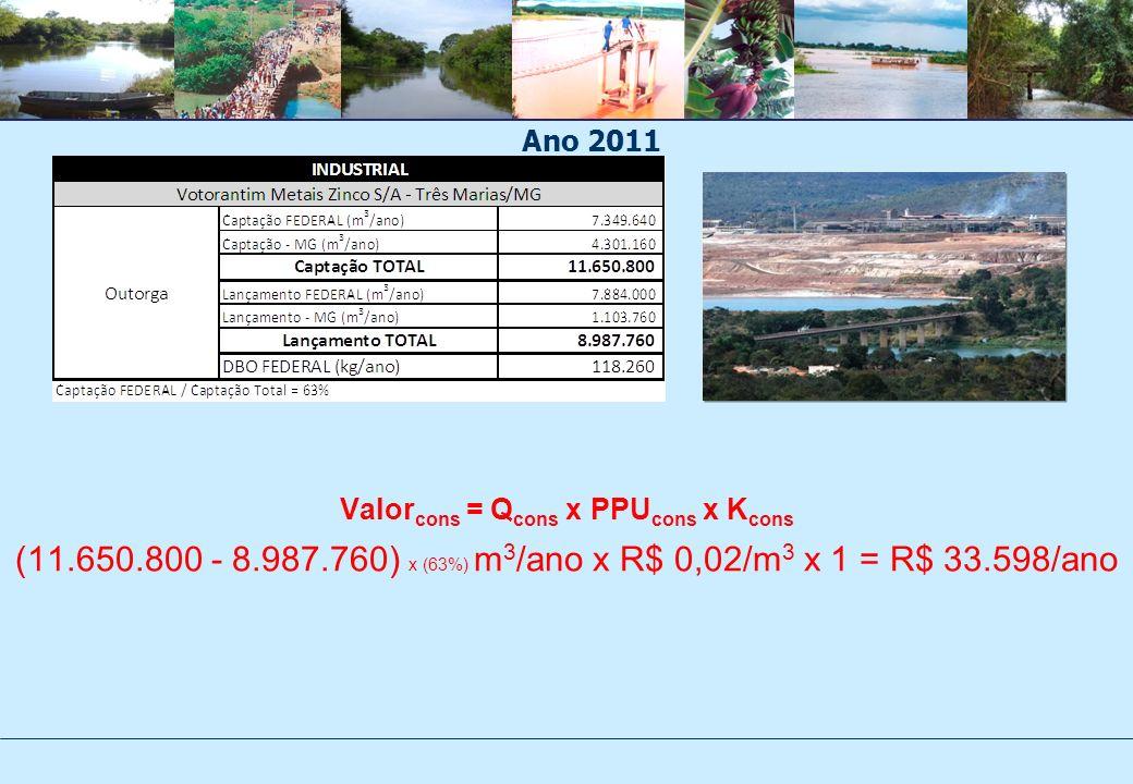 Valor cons = Q cons x PPU cons x K cons (11.650.800 - 8.987.760) x (63%) m 3 /ano x R$ 0,02/m 3 x 1 = R$ 33.598/ano Ano 2011