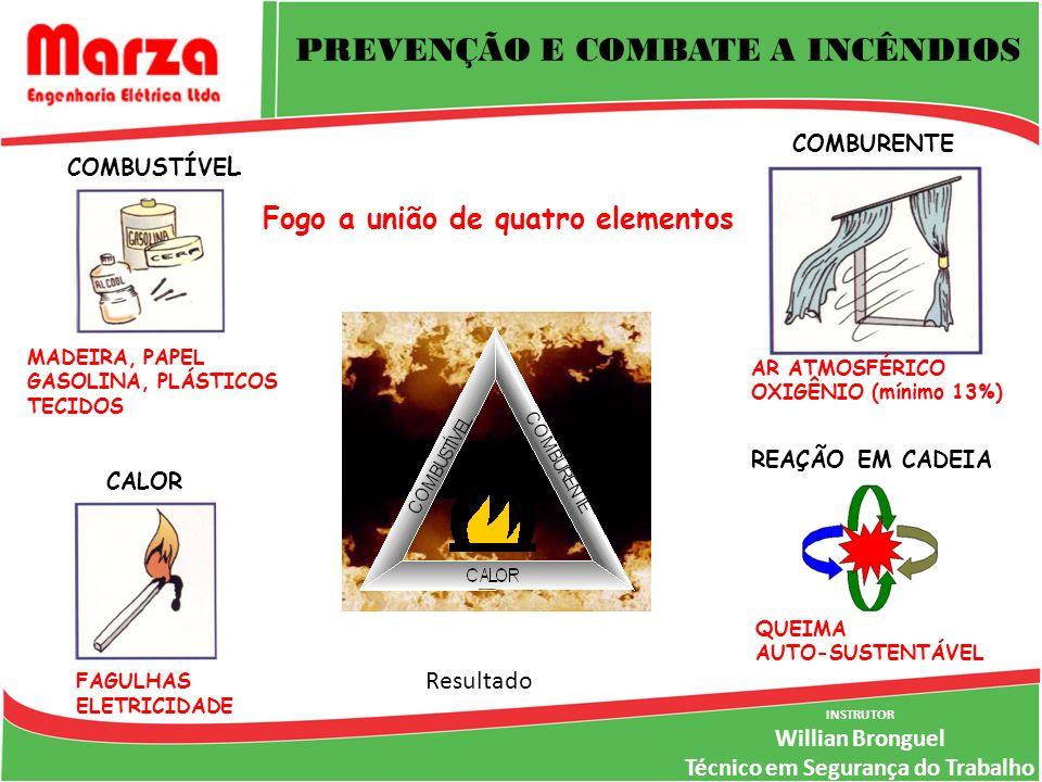INSTRUTOR Willian Bronguel Técnico em Segurança do Trabalho AR ATMOSFÉRICO OXIGÊNIO (mínimo 13%) REAÇÃO EM CADEIA QUEIMA AUTO-SUSTENTÁVEL FAGULHAS ELETRICIDADE CALOR COMBUSTÍVE L MADEIRA, PAPEL GASOLINA, PLÁSTICOS TECIDOS COMBURENTE Fogo a união de quatro elementos PREVENÇÃO E COMBATE A INCÊNDIOS Resultado