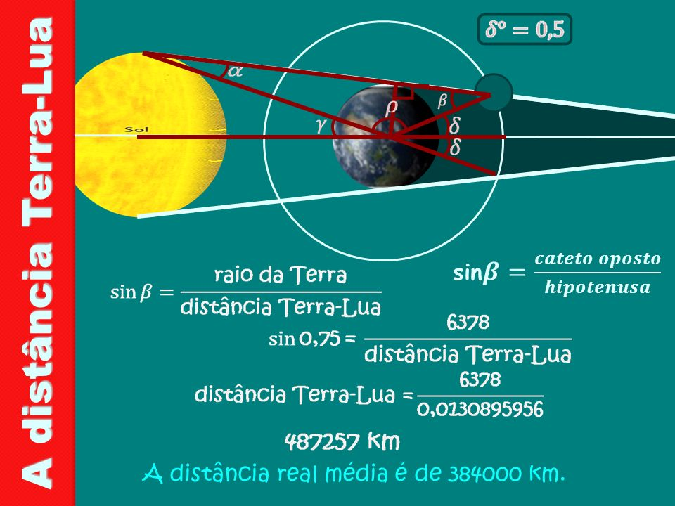 A distância Terra-Lua A distância real média é de 384000 km.