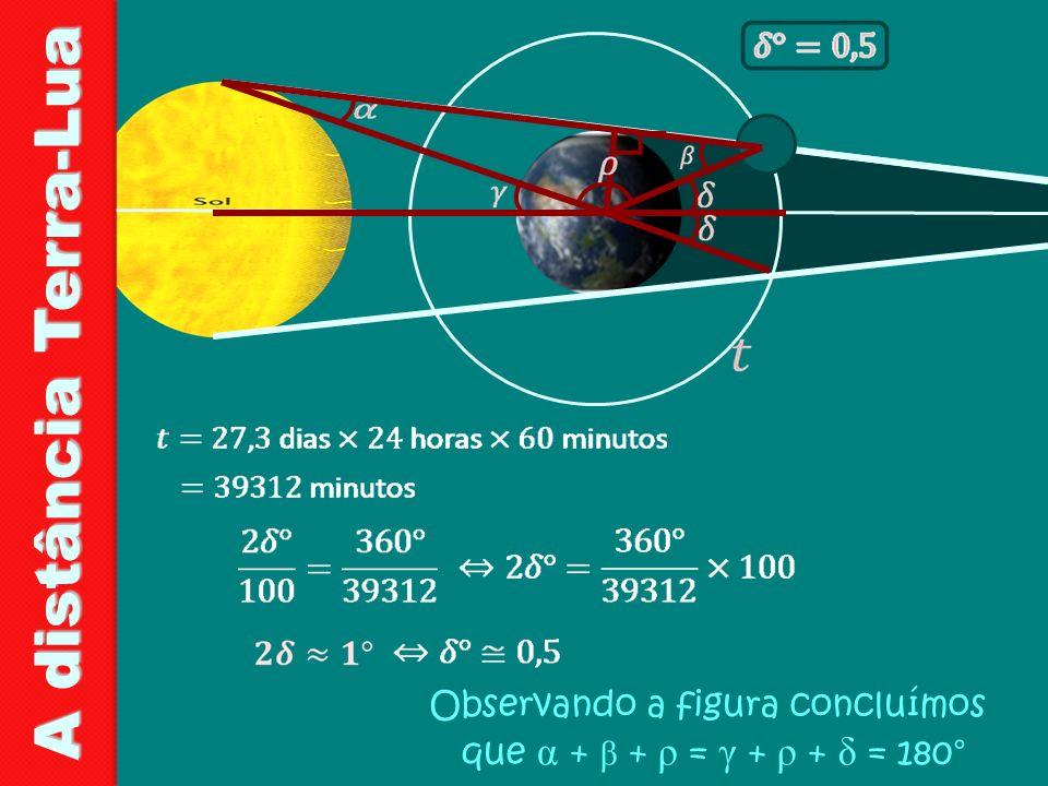Observando a figura concluímos que α + β + ρ = γ + ρ + δ = 180°
