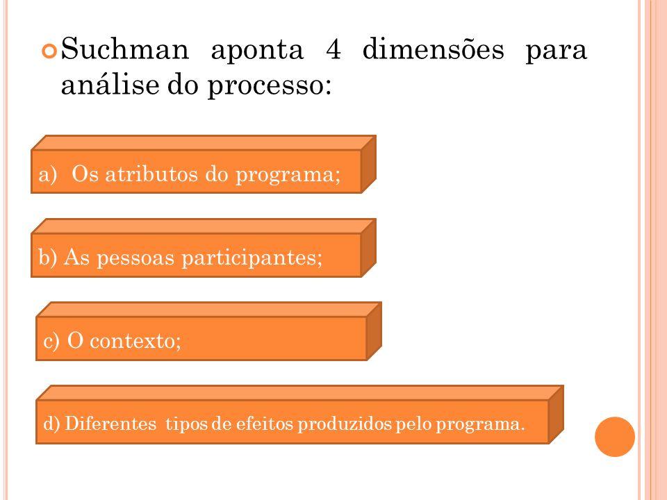 Suchman aponta 4 dimensões para análise do processo: a)Os atributos do programa; b) As pessoas participantes; c) O contexto; d) Diferentes tipos de efeitos produzidos pelo programa.