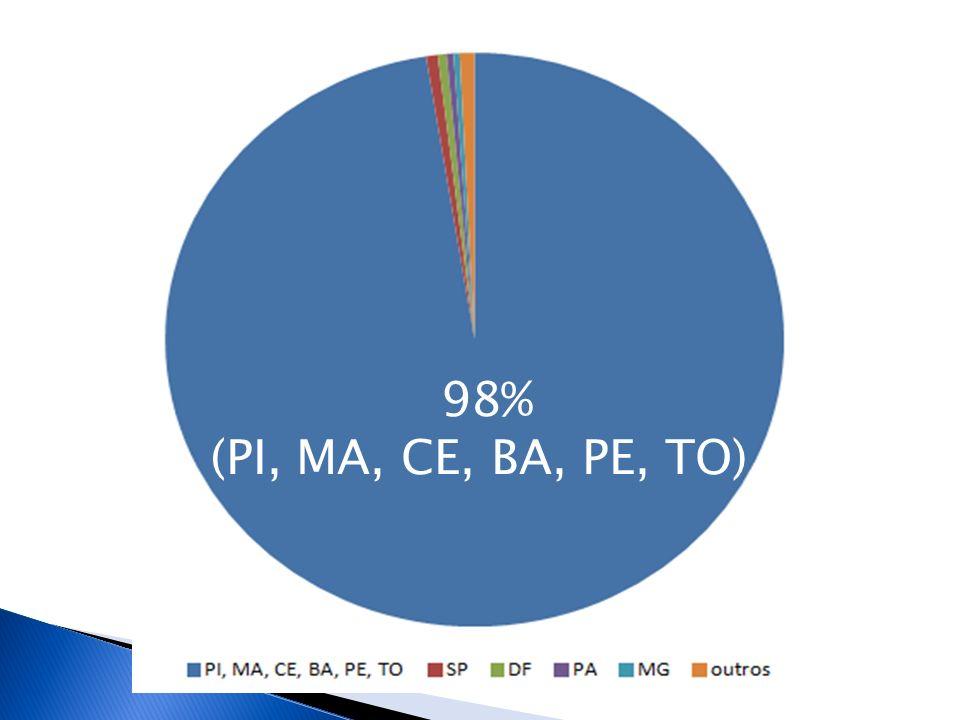 98% (PI, MA, CE, BA, PE, TO)
