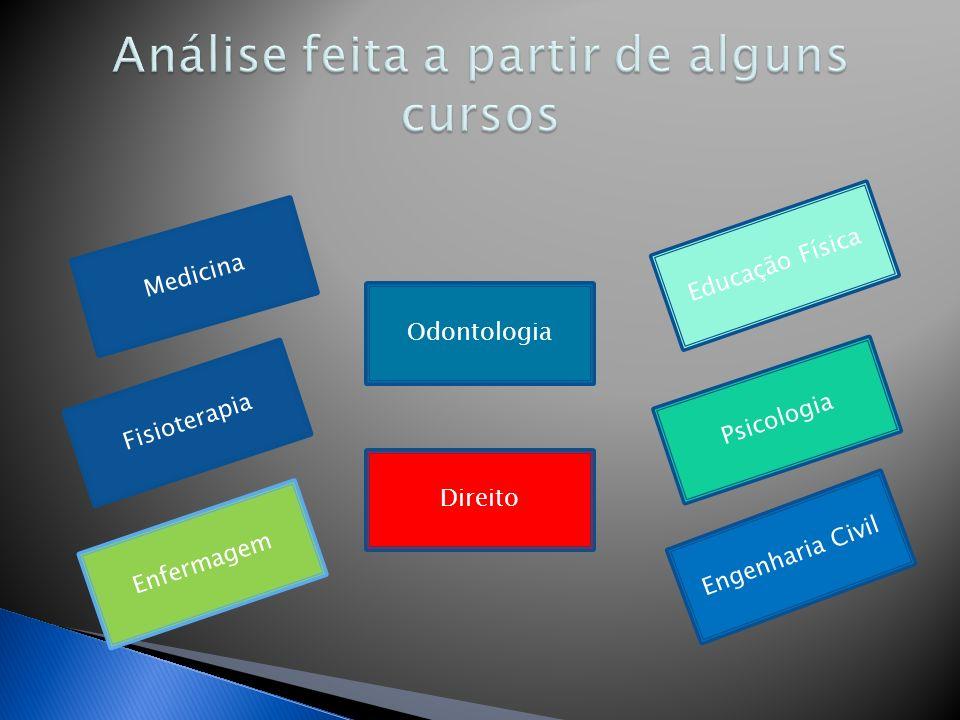 Medicina Fisioterapia Direito Engenharia Civil Enfermagem Odontologia Educação Física Psicologia