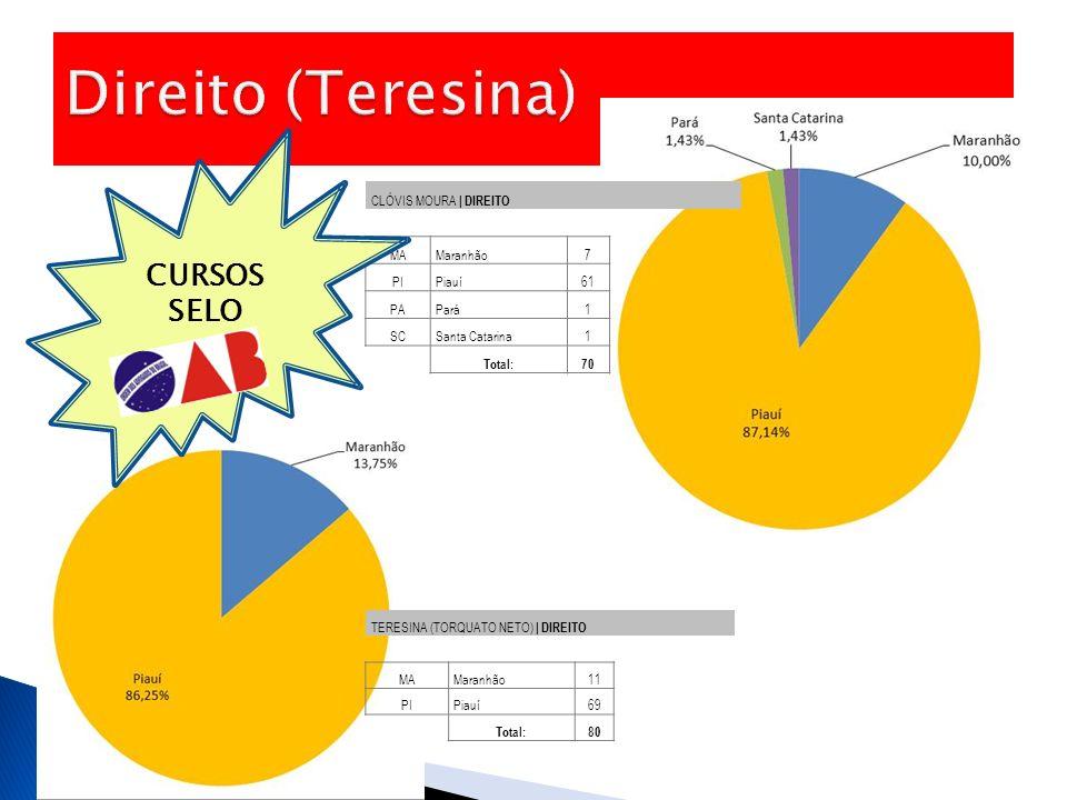 TERESINA (TORQUATO NETO) | DIREITO MAMaranhão11 PIPiauí69 Total:80 CLÓVIS MOURA | DIREITO MAMaranhão7 PIPiauí61 PAPará1 SCSanta Catarina1 Total:70 CUR