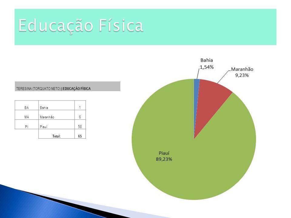 TERESINA (TORQUATO NETO) | EDUCAÇÃO FÍSICA BABahia1 MAMaranhão6 PIPiauí58 Total:65