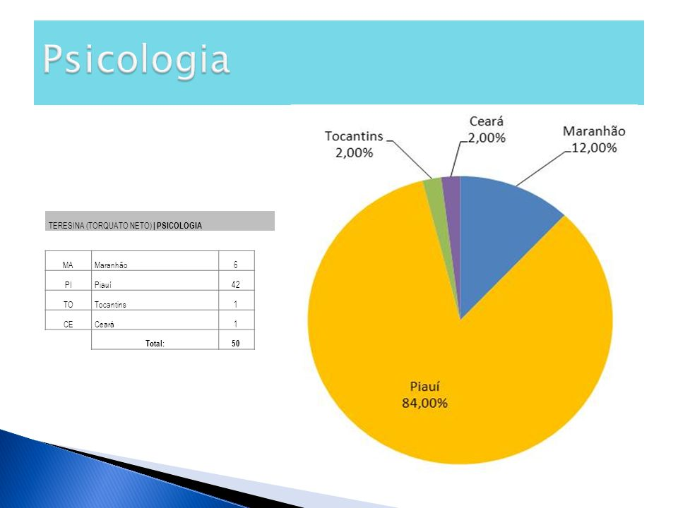 TERESINA (TORQUATO NETO) | PSICOLOGIA MAMaranhão6 PIPiauí42 TOTocantins1 CECeará1 Total:50