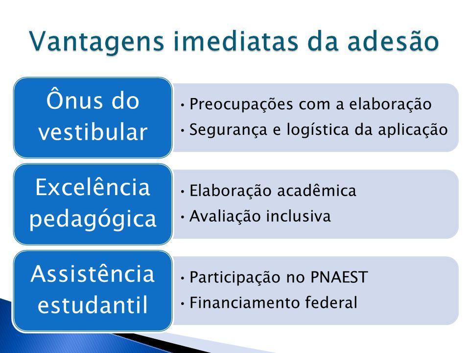 Preocupações com a elaboração Segurança e logística da aplicação Ônus do vestibular Elaboração acadêmica Avaliação inclusiva Excelência pedagógica Par