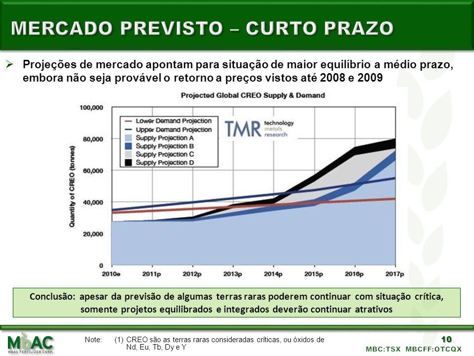 10 Projeções de mercado apontam para situação de maior equilíbrio a médio prazo, embora não seja provável o retorno a preços vistos até 2008 e 2009 Co