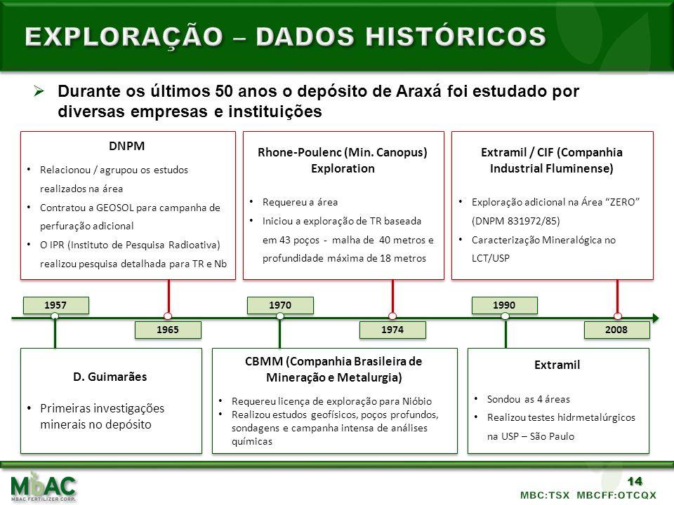 14 Durante os últimos 50 anos o depósito de Araxá foi estudado por diversas empresas e instituições 1957 1965 1970 1990 2008 1974 D. Guimarães Primeir